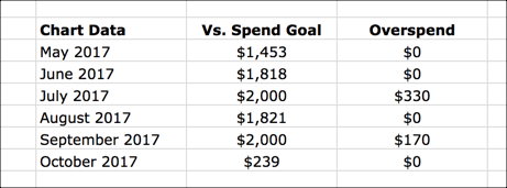 Budget template overspend data table