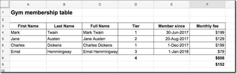 Google Sheets sorted table