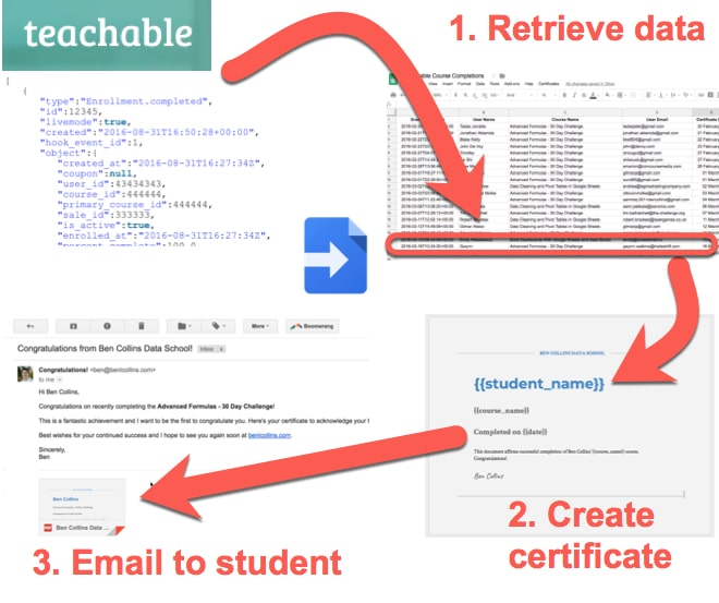 Teachable course certificates Apps Script process