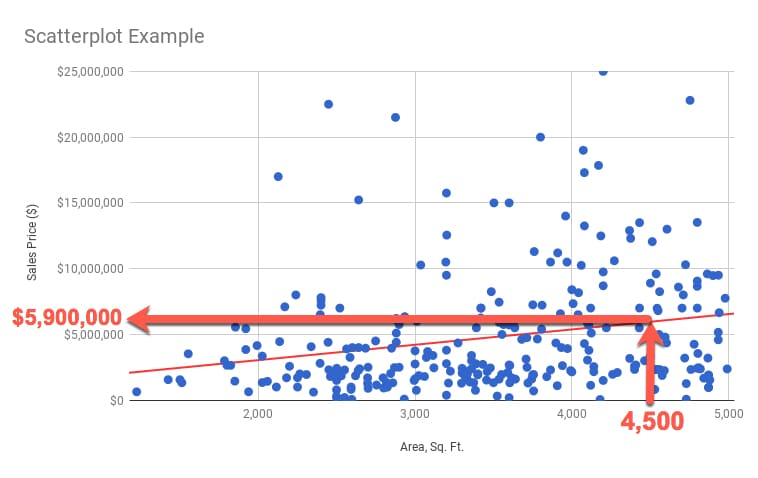 scatterplot and trendline
