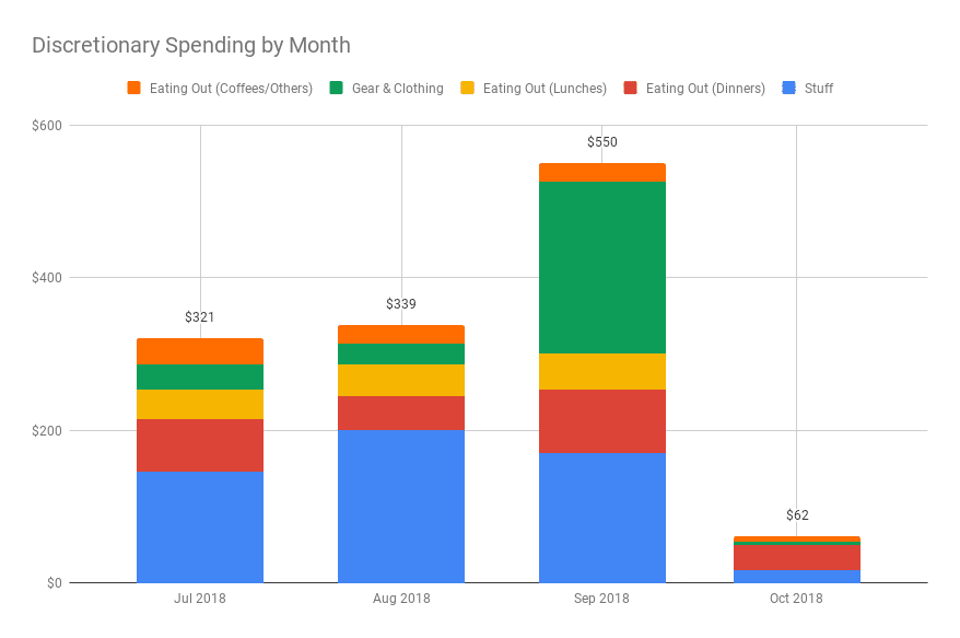 Google Sheets Tiller Monthly discretionary spending chart