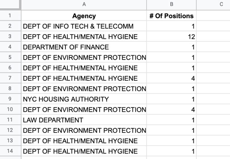 Job position dataset