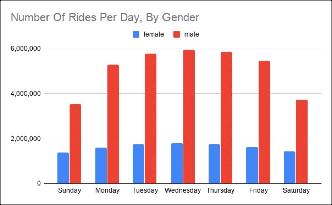 Big Data chart