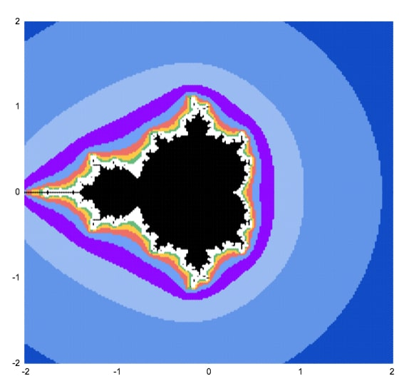 How to draw a Mandelbrot Set in Google Shetes