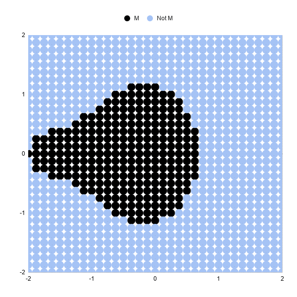 Mandelbrot set in Google Sheets with 3 iterations