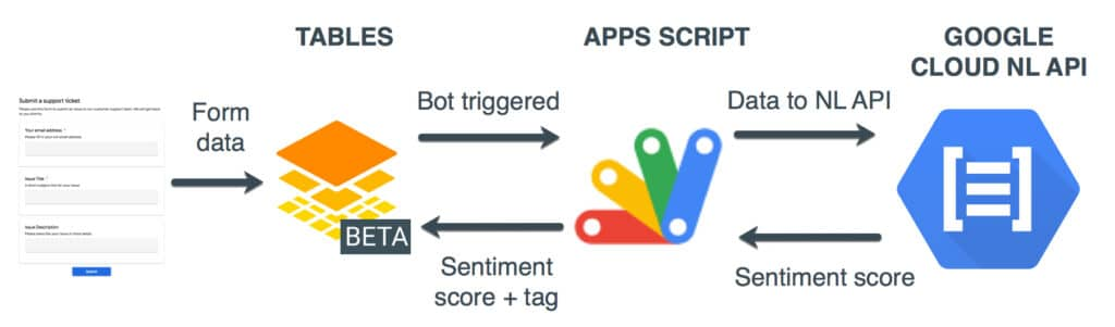 Google Tables Sentiment Analyzer architecture