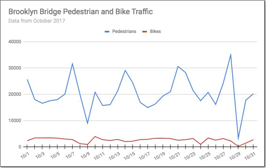 Brooklyn Bridge pedestrian and bike traffic