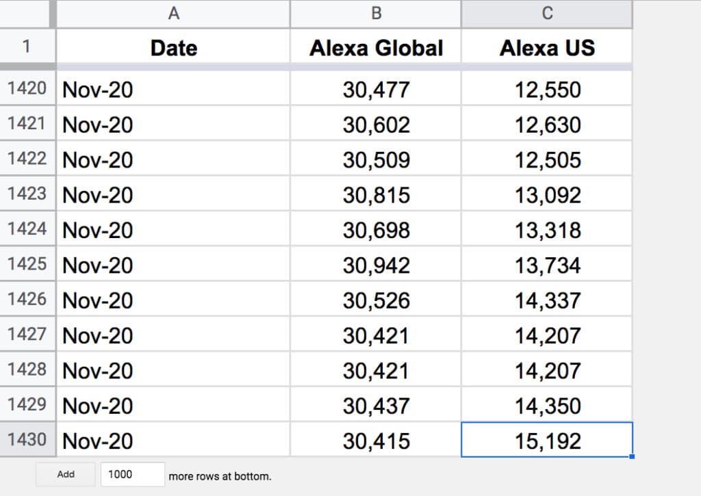 Alexa Rank tracker Google Sheet archive