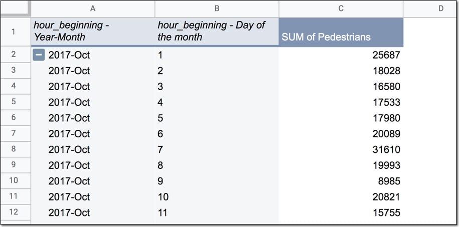 Google Sheets pivot table