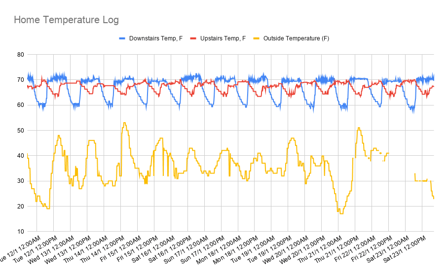 Home Nest Thermostat Temperature Log