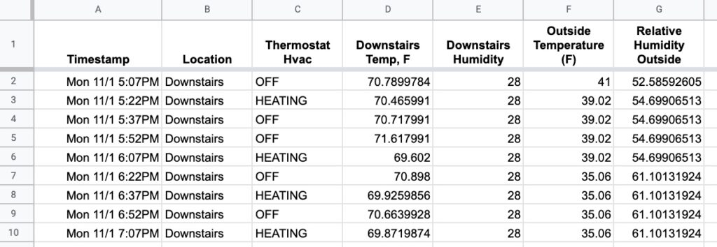 Nest Thermostat Chart Data
