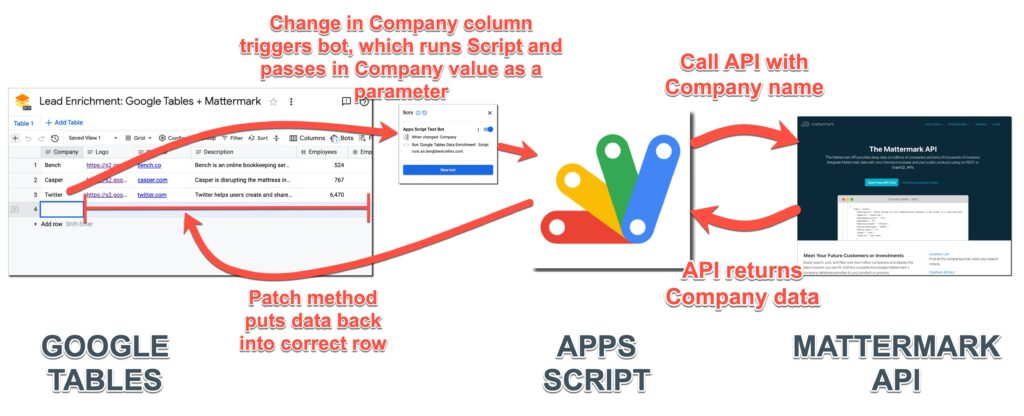 Google Tables Apps Script Bot Data Enrichment Workflow