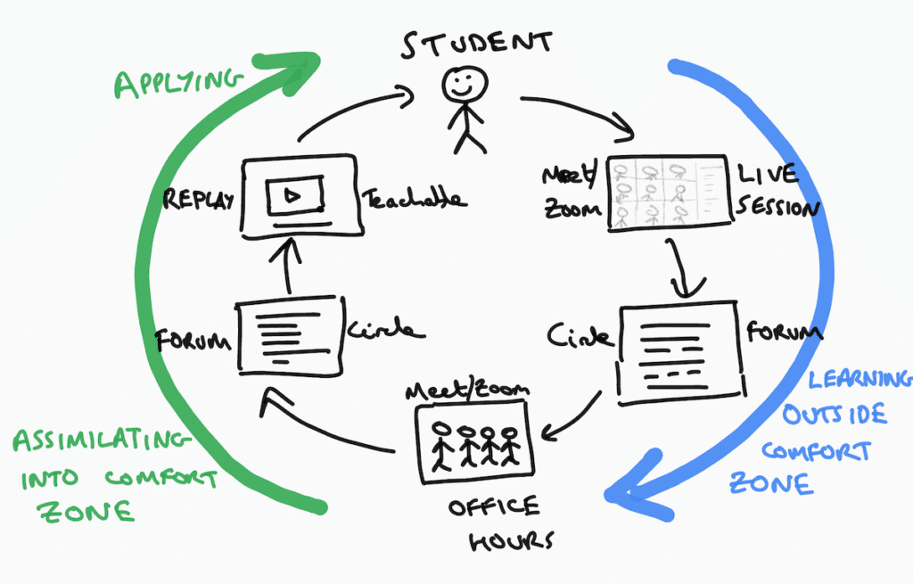 Student Learning Loop
